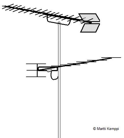 antennin suuntaus